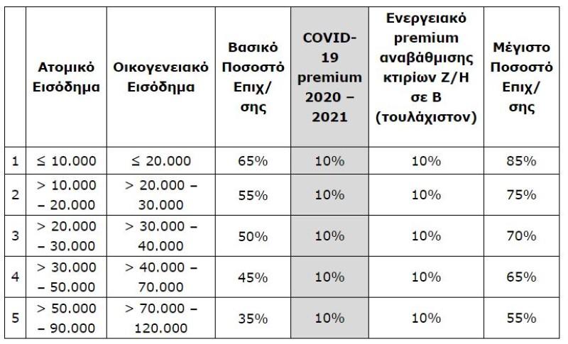 ΕΞΟΙΚΟΝΟΜΩ - ΑΥΤΟΝΟΜΩ πίνακας με εισοδηματικά κριτήρια