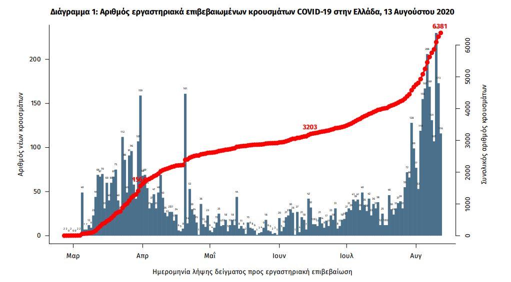 Διάγραμμα αύξησης των νέων κρουσμάτων κορωνοϊού στη χώρα σύμφωνα με τον ΕΟΔΥ