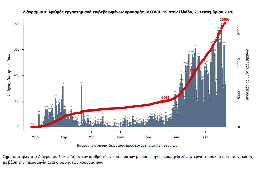 Διάγραμμα με τα επιβεβαιωμένα κρούσματα κορωνοϊού στη χώρα μας / ΕΟΔΥ