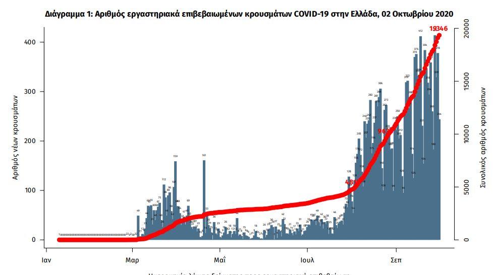 Διάγραμμα κρουσμάτων κορωνοϊού στην Ελλάδα από την έναρξη της πανδημίας / ΕΟΔΥ
